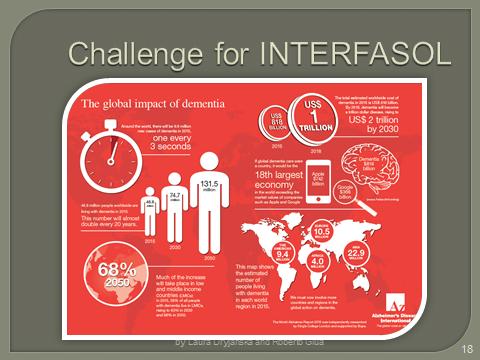 Interfasol